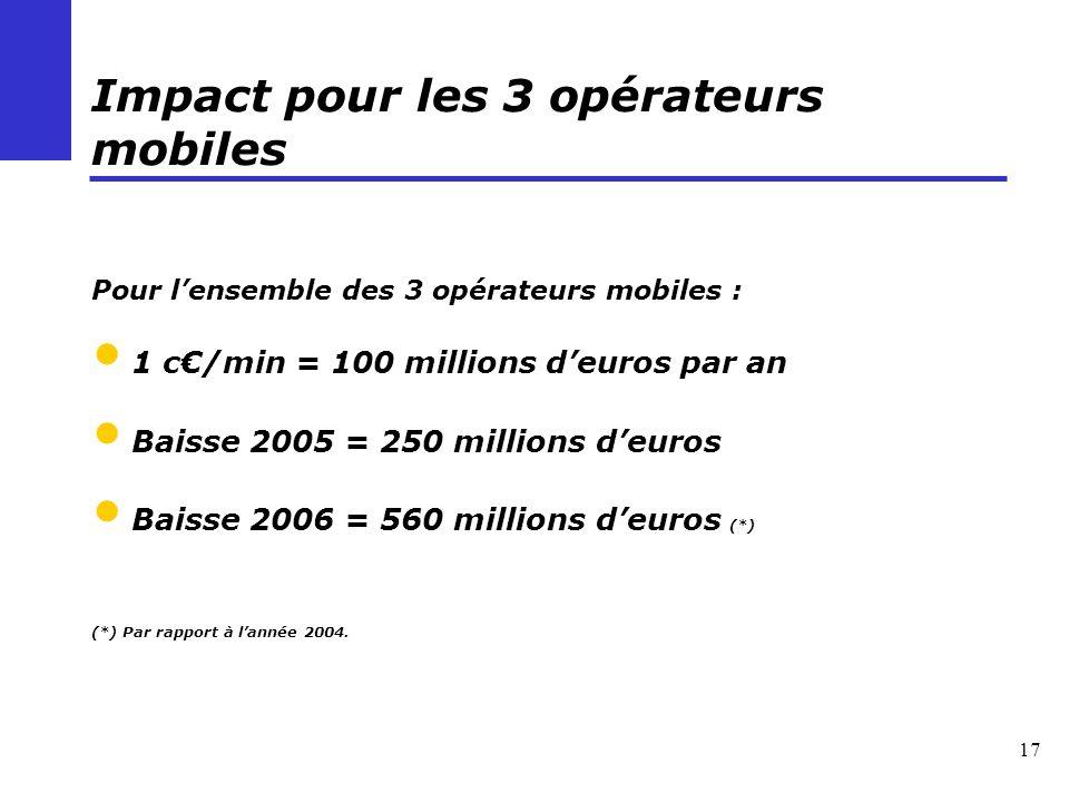 17 Impact pour les 3 opérateurs mobiles Pour lensemble des 3 opérateurs mobiles : 1 c/min = 100 millions deuros par an Baisse 2005 = 250 millions deuros Baisse 2006 = 560 millions deuros (*) (*) Par rapport à lannée 2004.
