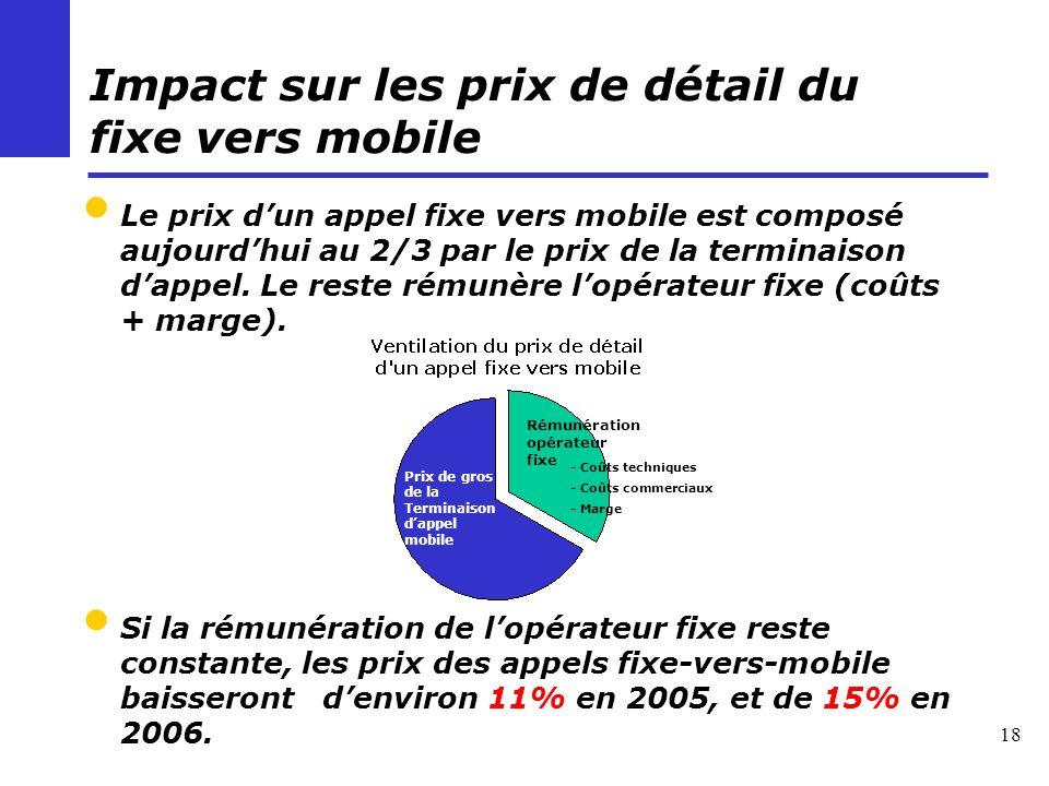 18 Impact sur les prix de détail du fixe vers mobile Le prix dun appel fixe vers mobile est composé aujourdhui au 2/3 par le prix de la terminaison dappel.