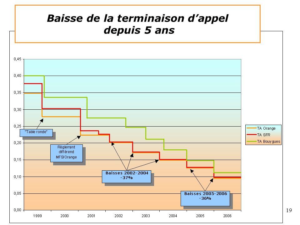 19 Graphique de la baisse de la TA Baisse de la terminaison dappel depuis 5 ans