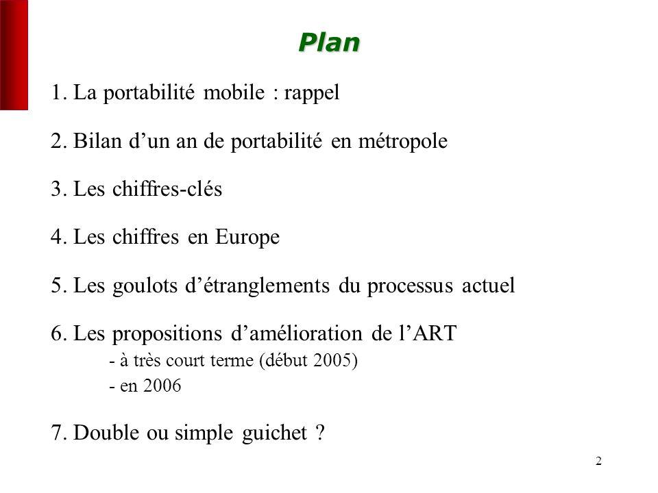 2Plan 1. La portabilité mobile : rappel 2. Bilan dun an de portabilité en métropole 3.