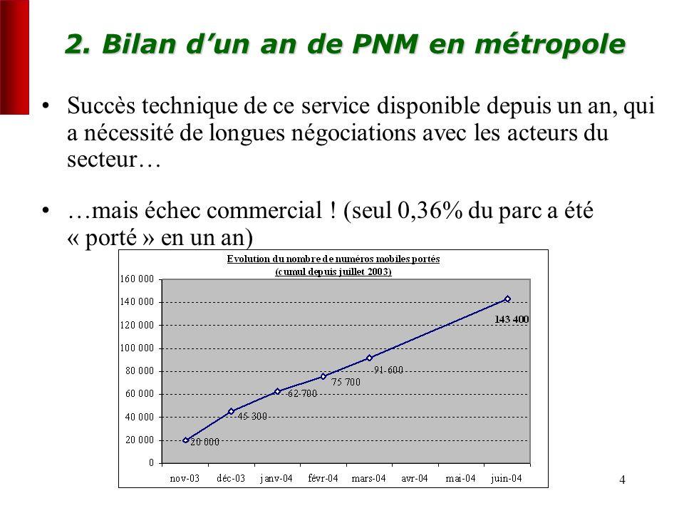 4 2. Bilan dun an de PNM en métropole Succès technique de ce service disponible depuis un an, qui a nécessité de longues négociations avec les acteurs