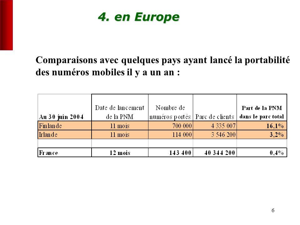 6 4. en Europe Comparaisons avec quelques pays ayant lancé la portabilité des numéros mobiles il y a un an :