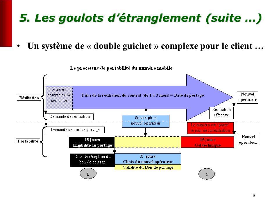 8 5. Les goulots détranglement (suite …) Un système de « double guichet » complexe pour le client …