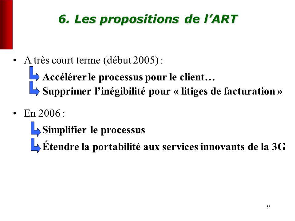9 6. Les propositions de lART A très court terme (début 2005) : Accélérer le processus pour le client… Supprimer linégibilité pour « litiges de factur