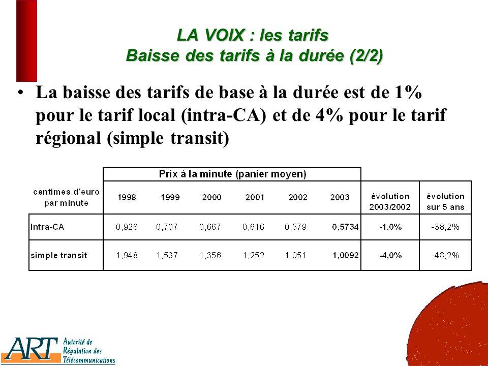 12 LA VOIX : les tarifs Baisse des tarifs à la durée (2/2) La baisse des tarifs de base à la durée est de 1% pour le tarif local (intra-CA) et de 4% p