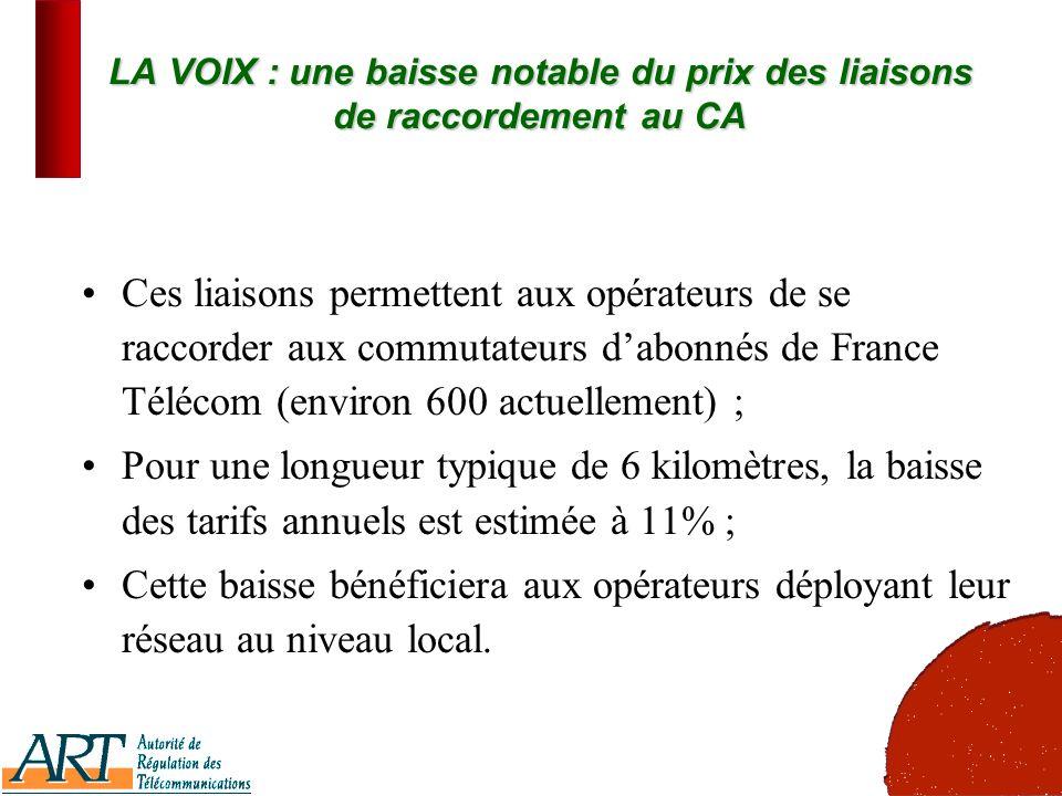 15 LA VOIX : une baisse notable du prix des liaisons de raccordement au CA Ces liaisons permettent aux opérateurs de se raccorder aux commutateurs dabonnés de France Télécom (environ 600 actuellement) ; Pour une longueur typique de 6 kilomètres, la baisse des tarifs annuels est estimée à 11% ; Cette baisse bénéficiera aux opérateurs déployant leur réseau au niveau local.