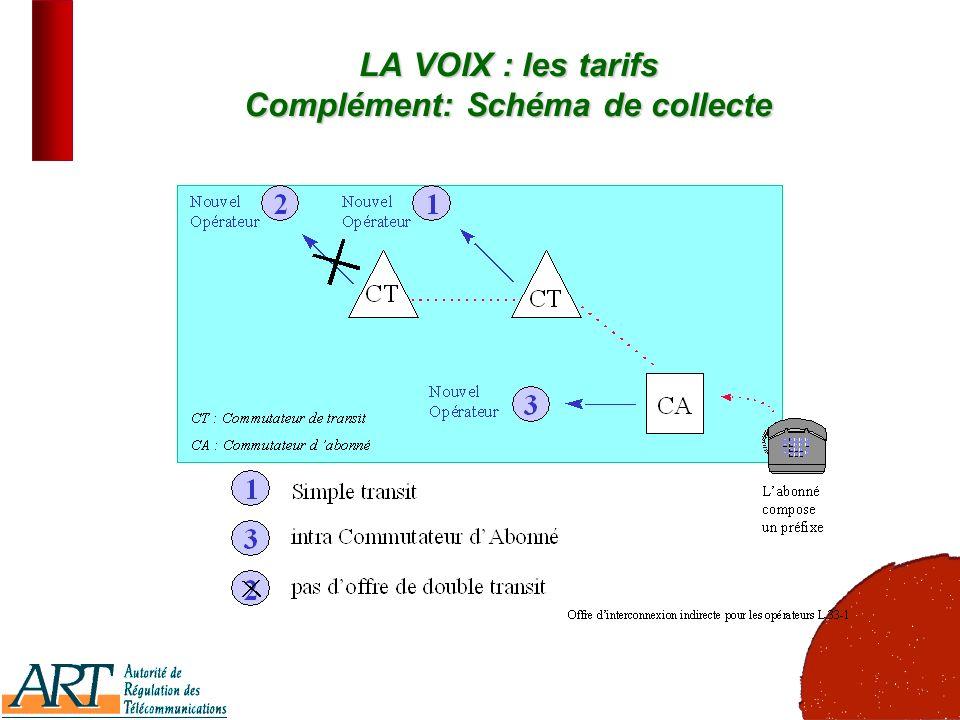 17 LA VOIX : les tarifs Complément: Schéma de collecte