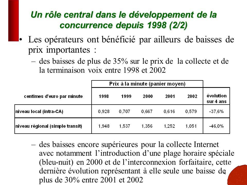 4 Un rôle central dans le développement de la concurrence depuis 1998 (2/2) Les opérateurs ont bénéficié par ailleurs de baisses de prix importantes :