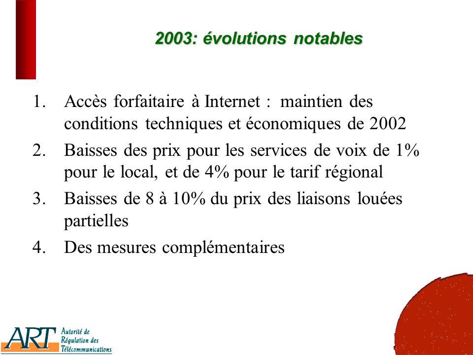 6 2003: évolutions notables 1.Accès forfaitaire à Internet : maintien des conditions techniques et économiques de 2002 2.Baisses des prix pour les services de voix de 1% pour le local, et de 4% pour le tarif régional 3.Baisses de 8 à 10% du prix des liaisons louées partielles 4.Des mesures complémentaires