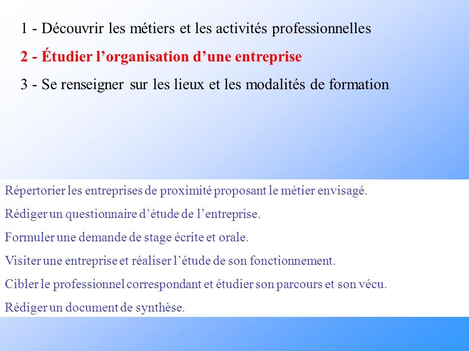 1 - Découvrir les métiers et les activités professionnelles 2 - Étudier lorganisation dune entreprise 3 - Se renseigner sur les lieux et les modalités