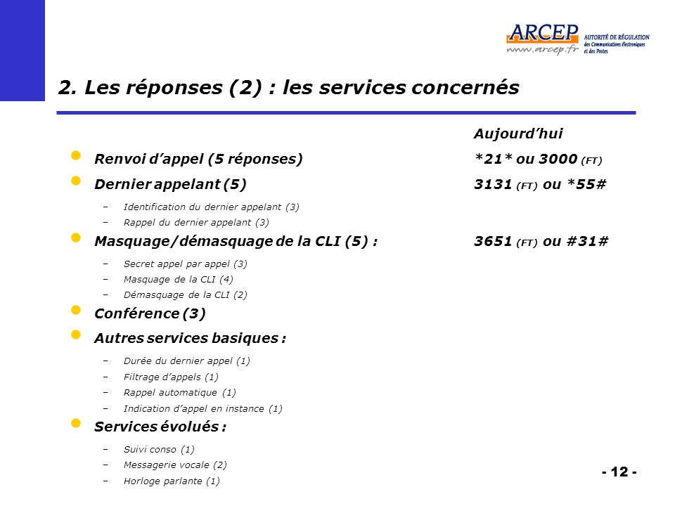 - 12 - 2. Les réponses (2) : les services concernés Aujourdhui Renvoi dappel (5 réponses) *21* ou 3000 (FT) Dernier appelant (5) 3131 (FT) ou *55# –Id