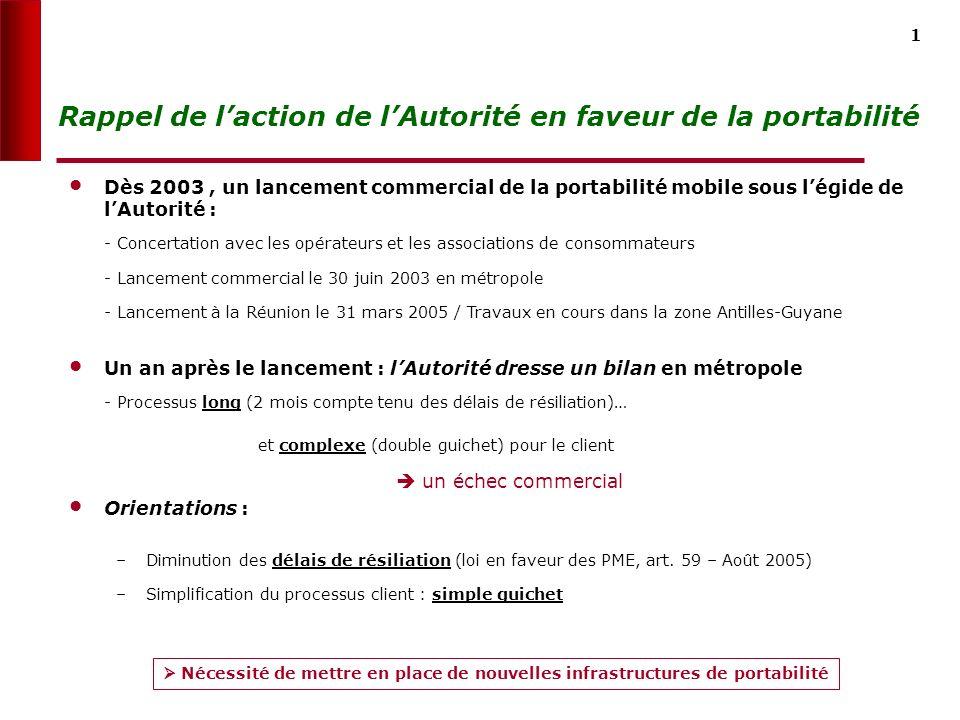 0 Portabilité des numéros mobiles (PNM) et fixes (PNF) Mardi 27 septembre 2005
