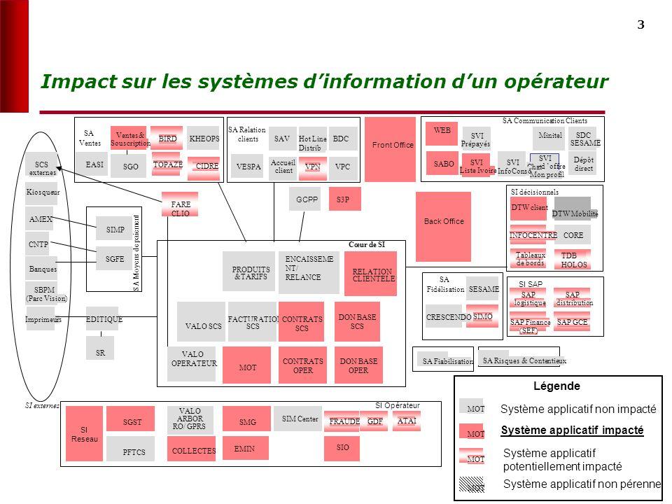 3 Impact sur les systèmes dinformation dun opérateur MOT Système applicatif non impacté MOT Système applicatif impacté MOT Système applicatif potentiellement impacté MOT Système applicatif non pérenne Légende
