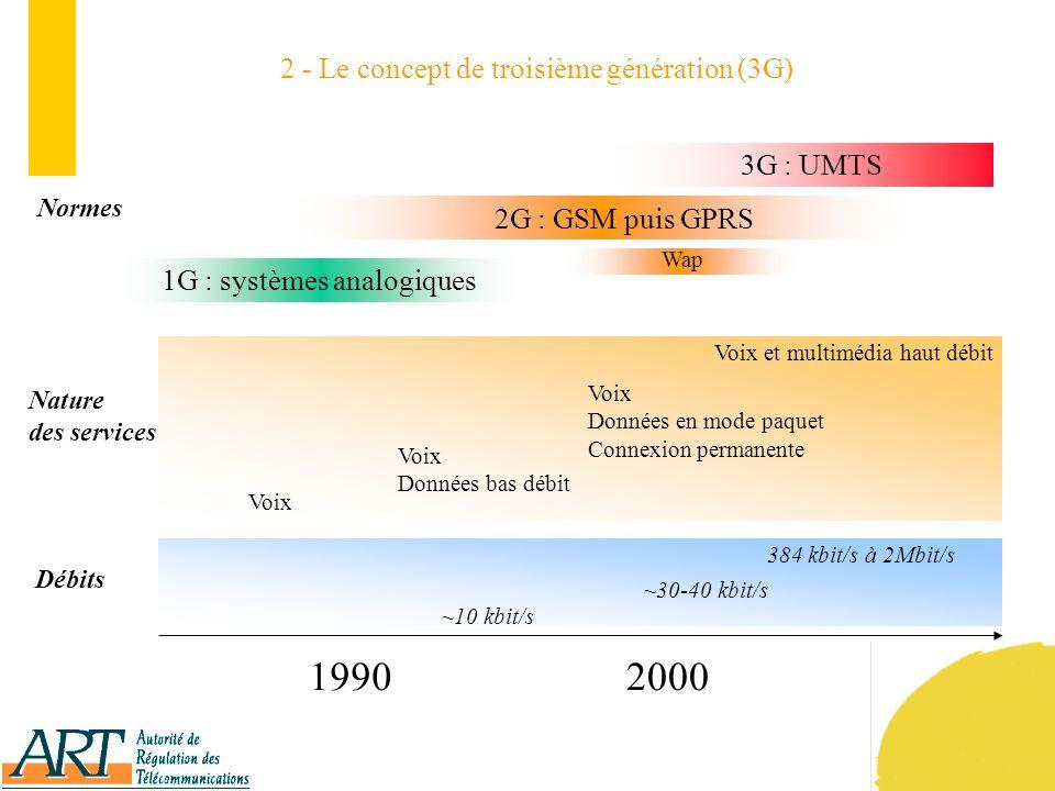 28 Résultat de la procédure d introduction des systèmes de communications mobiles de troisième génération (UMTS) Compte tenu des analyses faites au regard des critères de qualification et de sélection, les deux candidats sont retenus : SFR (410 points) FTM (379 points)