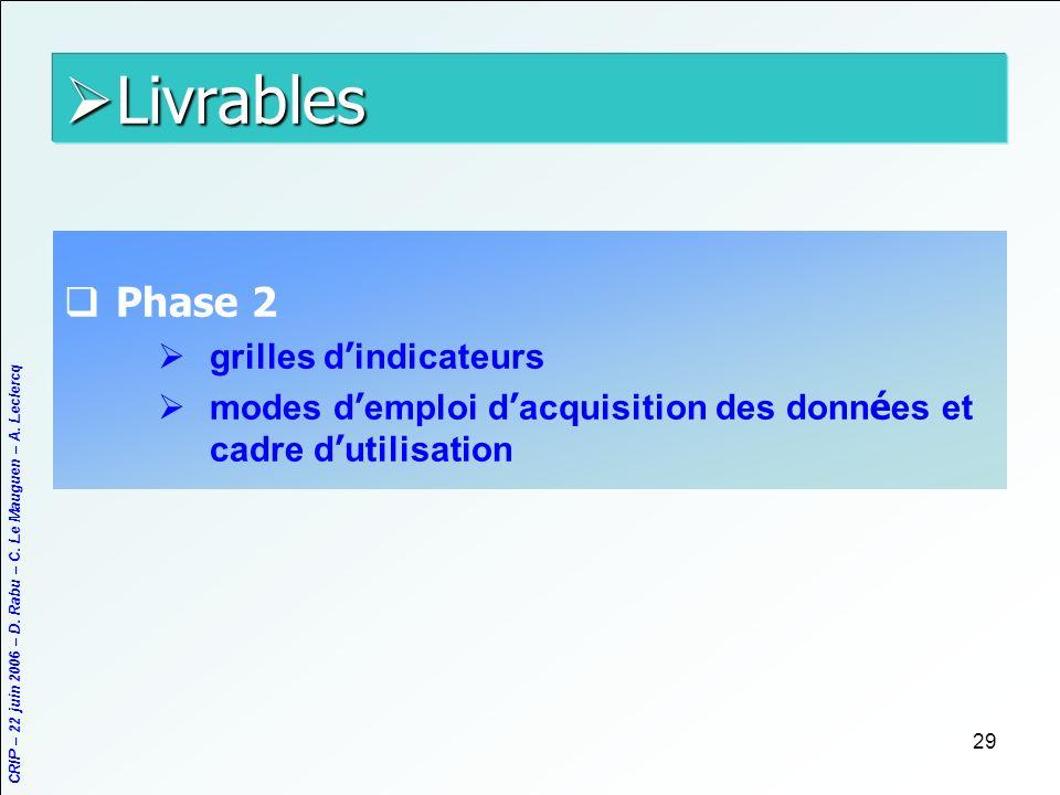 CRIP – 22 juin 2006 – D. Rabu – C. Le Mauguen – A. Leclercq 29 Livrables Livrables Phase 2 grilles d indicateurs modes d emploi d acquisition des donn