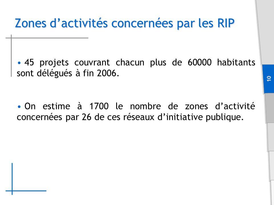 10 Zones dactivités concernées par les RIP 45 projets couvrant chacun plus de 60000 habitants sont délégués à fin 2006.