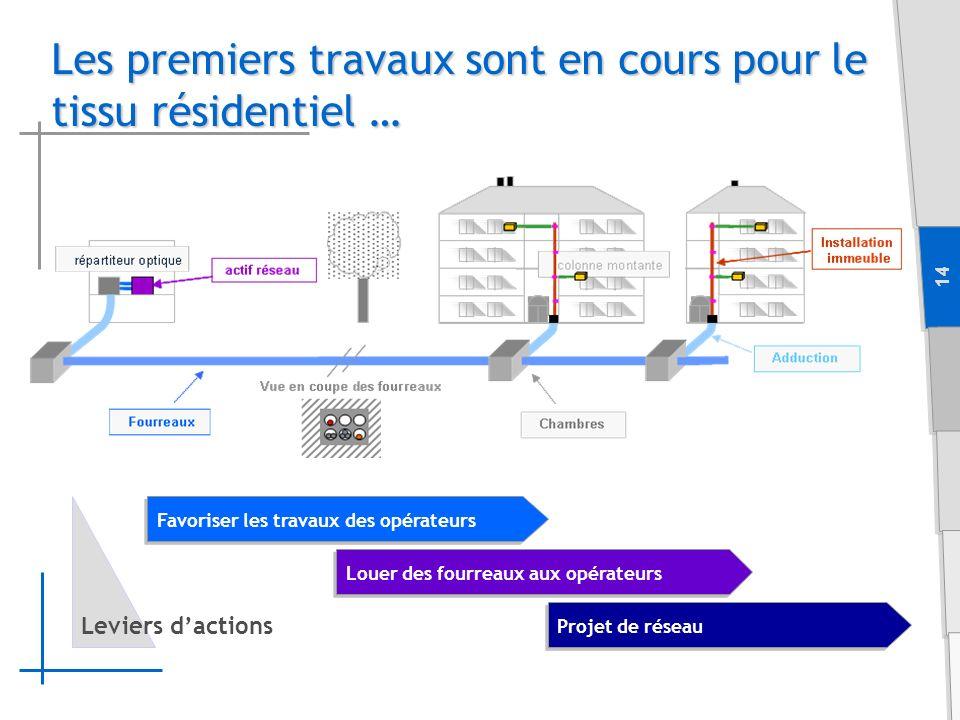 14 Favoriser les travaux des opérateurs Louer des fourreaux aux opérateurs Projet de réseau Leviers dactions Les premiers travaux sont en cours pour le tissu résidentiel …
