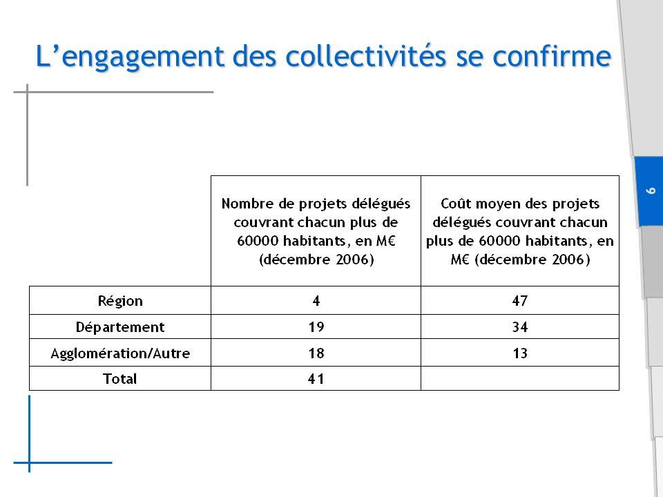 7 Réseau public Réseau privé Carte prévisionnelle du dégroupage fin 2008