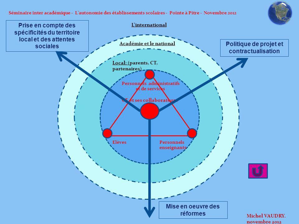 Séminaire inter académique - Lautonomie des établissements scolaires - Pointe à Pitre - Novembre 2012 Local: (parents, CT, partenaires) Personnels ens