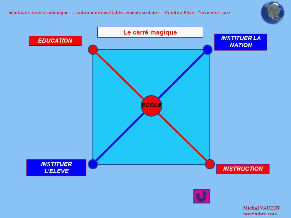 Séminaire inter académique - Lautonomie des établissements scolaires - Pointe à Pitre - Novembre 2012 EC EDUCATION INSTRUCTION INSTITUER LELEVE INSTIT