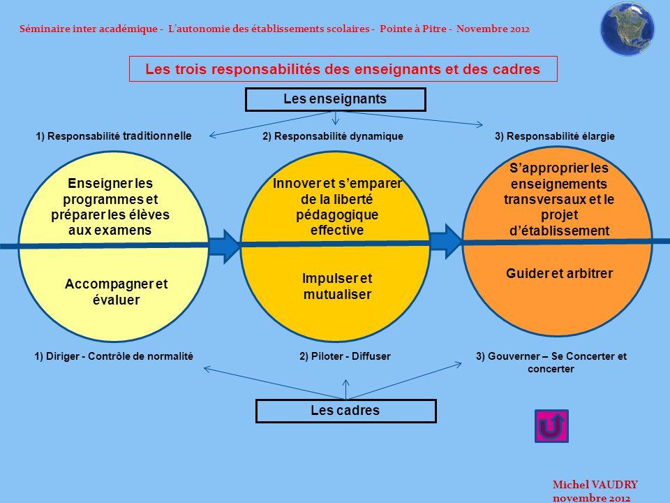 Séminaire inter académique - Lautonomie des établissements scolaires - Pointe à Pitre - Novembre 2012 Les trois responsabilités des enseignants et des