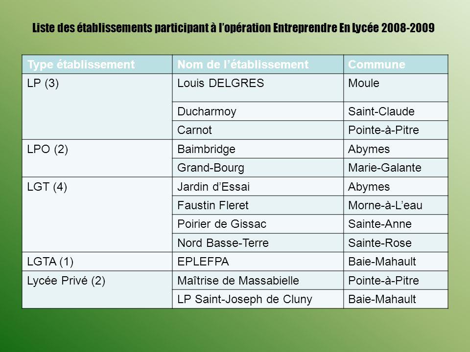 Liste des établissements participant à lopération Entreprendre En Lycée 2008-2009 Type établissementNom de létablissementCommune LP (3)Louis DELGRESMo