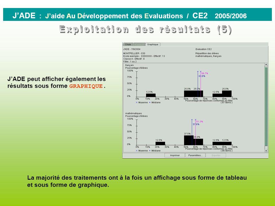 0 JADE : Jaide Au Développement des Evaluations / CE2 2005/2006 Attention, si toutes les sélections nécessaires au traitement nont pas été faites, JAD