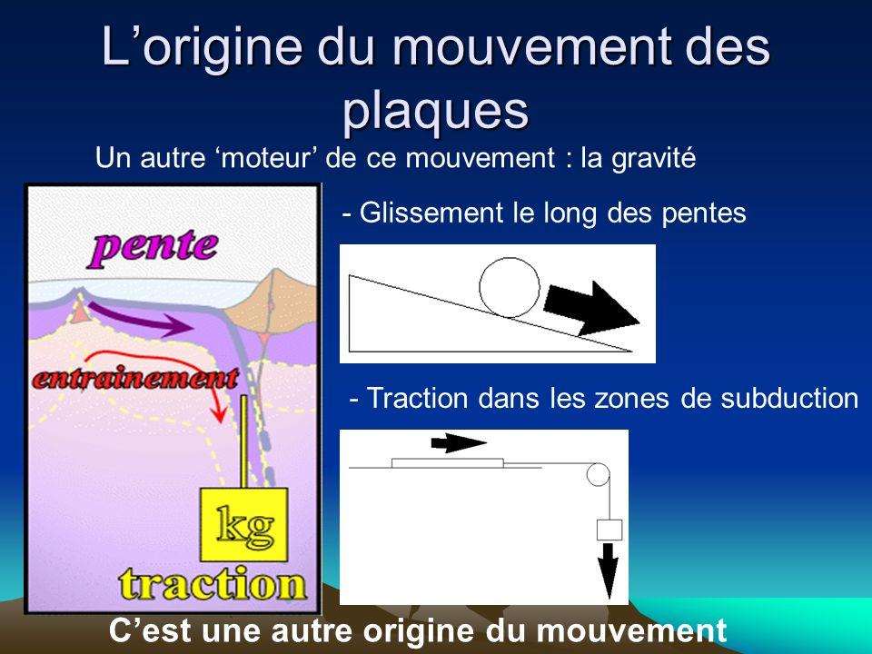 Lorigine du mouvement des plaques Un autre moteur de ce mouvement : la gravité - Glissement le long des pentes - Traction dans les zones de subduction