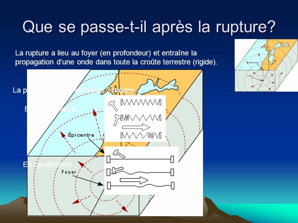 Que se passe-t-il après la rupture? La rupture a lieu au foyer (en profondeur) et entraîne la propagation dune onde dans toute la croûte terrestre (ri