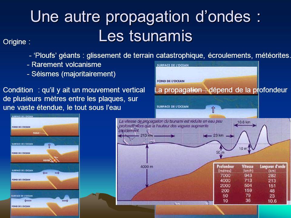 Une autre propagation dondes : Les tsunamis Origine : - Séismes (majoritairement) - Rarement volcanisme - Ploufs géants : glissement de terrain catast