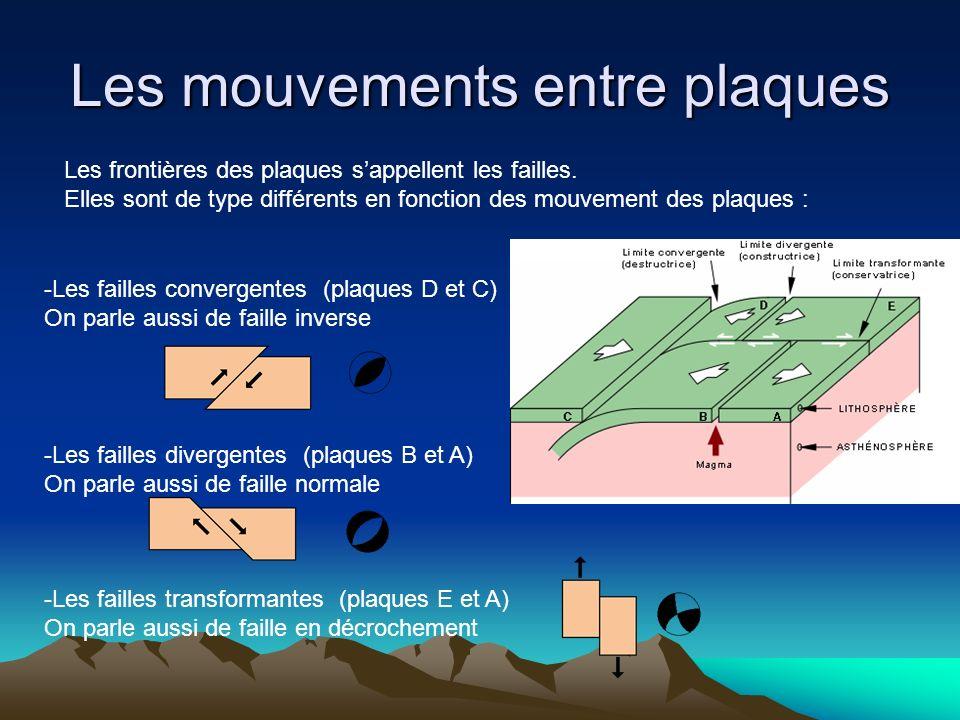 Les mouvements entre plaques Les frontières des plaques sappellent les failles. Elles sont de type différents en fonction des mouvement des plaques :