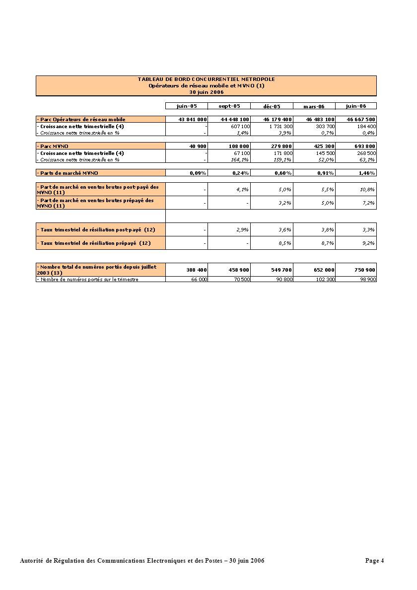 Page 4Autorité de Régulation des Communications Electroniques et des Postes – 30 juin 2006