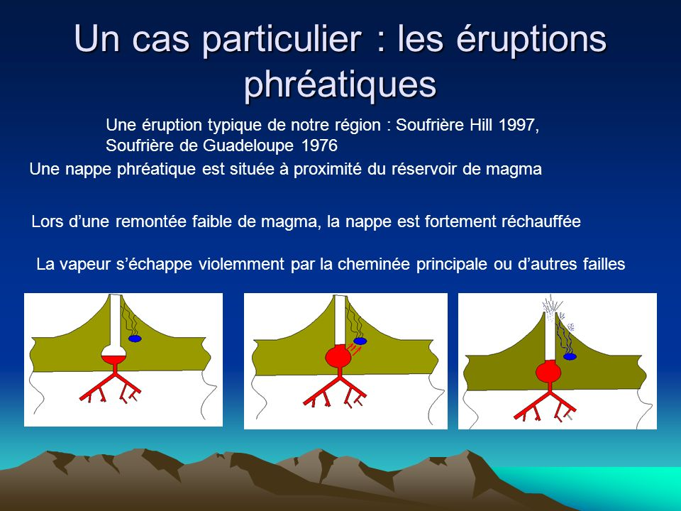 Un cas particulier : les éruptions phréatiques Une éruption typique de notre région : Soufrière Hill 1997, Soufrière de Guadeloupe 1976 Une nappe phré