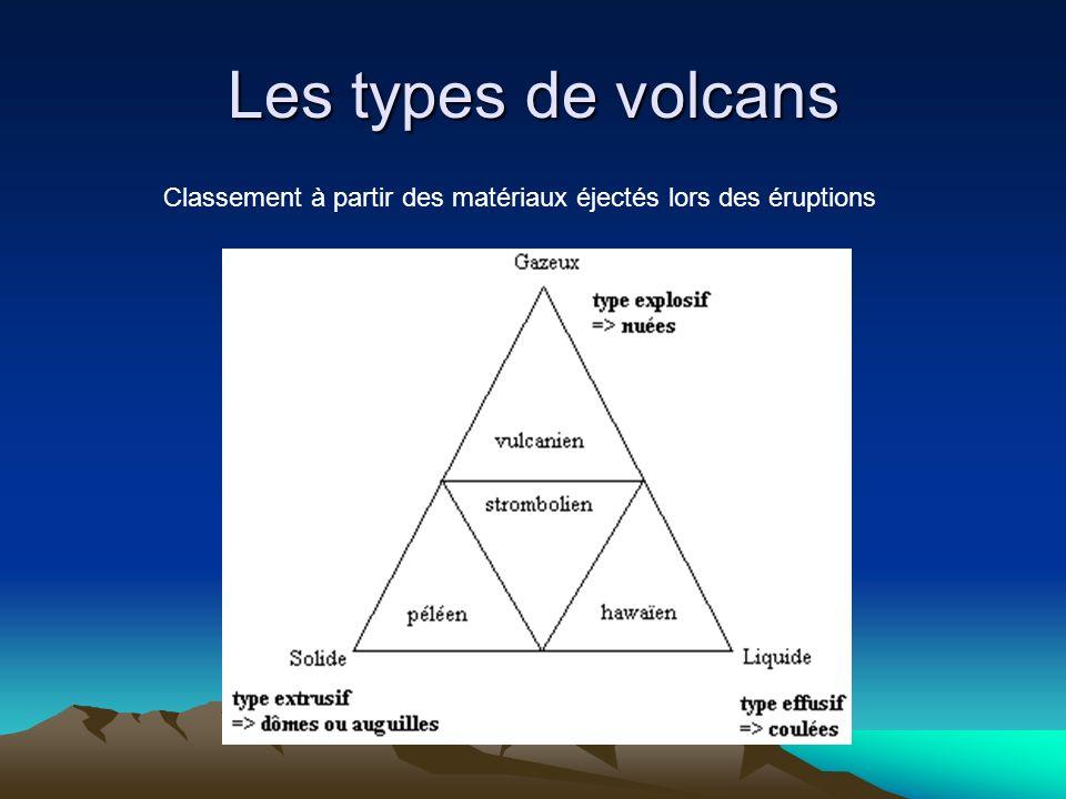 Les volcans effusifs Eruptions calmes - Peu de gaz dissous - Magma fluide (qui coule bien) Eruptions effusives Types de volcans : Volcans de points chauds Volcans de dorsales Exemple : la fournaiseExemple : la dorsale atlantique Basaltiques - Matériaux éjecté : liquide