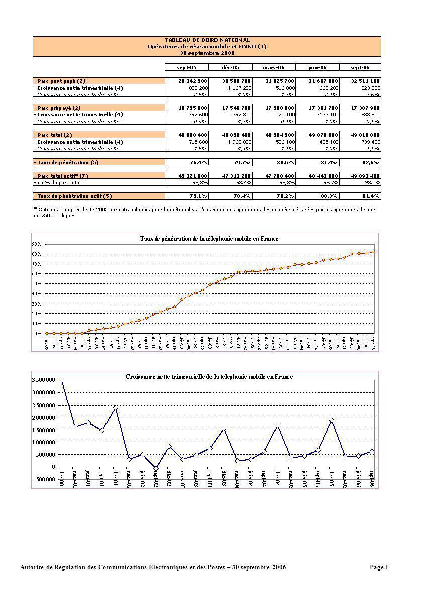 Page 1Autorité de Régulation des Communications Electroniques et des Postes – 30 septembre 2006