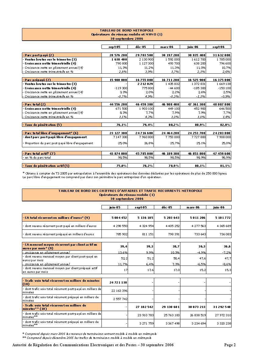 Page 2Autorité de Régulation des Communications Electroniques et des Postes – 30 septembre 2006