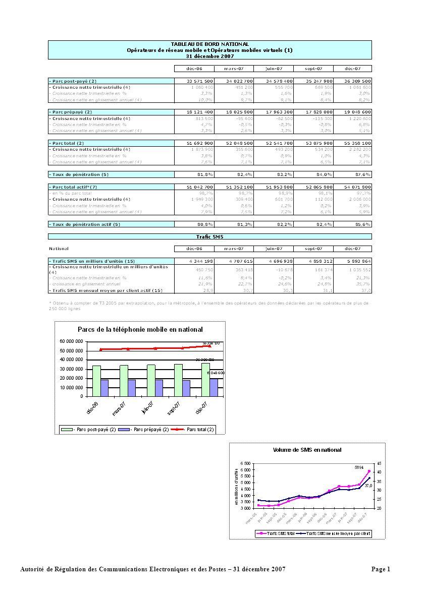 Page 2Autorité de Régulation des Communications Electroniques et des Postes – 31 décembre 2007