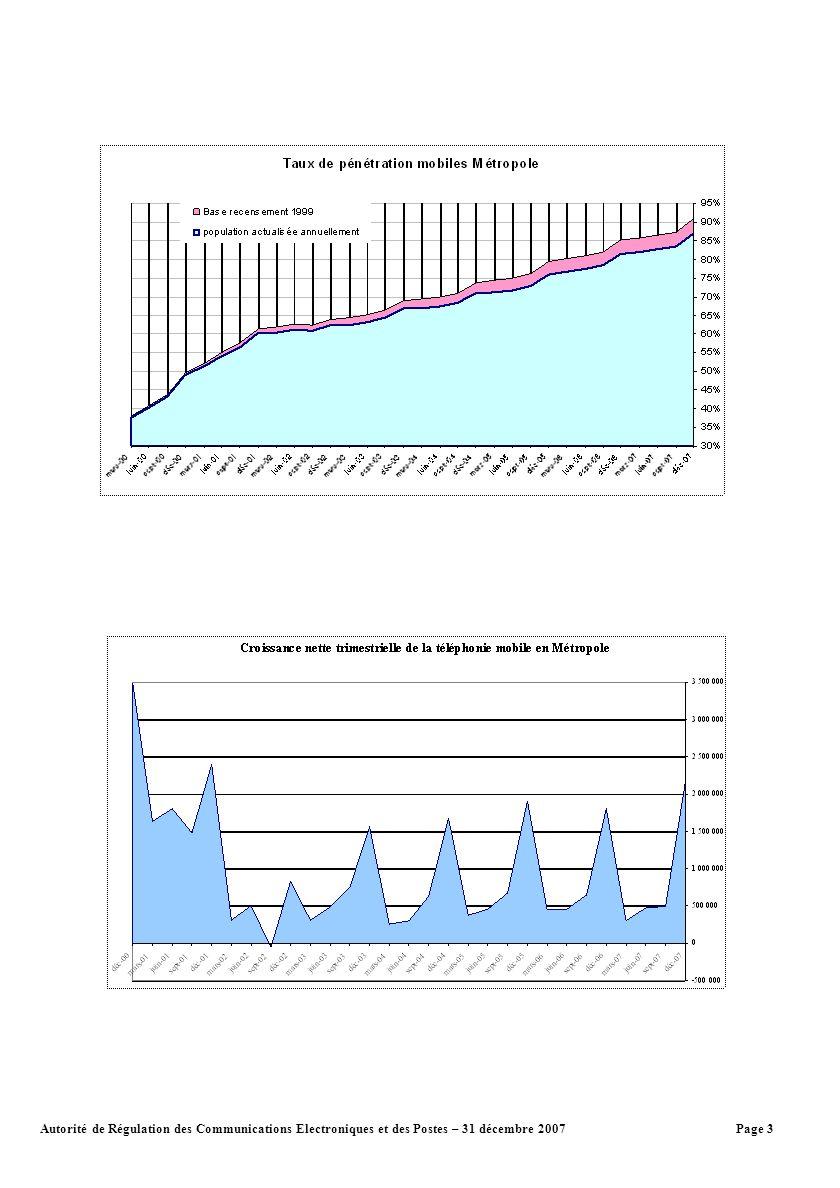 Page 4Autorité de Régulation des Communications Electroniques et des Postes – 31 décembre 2007