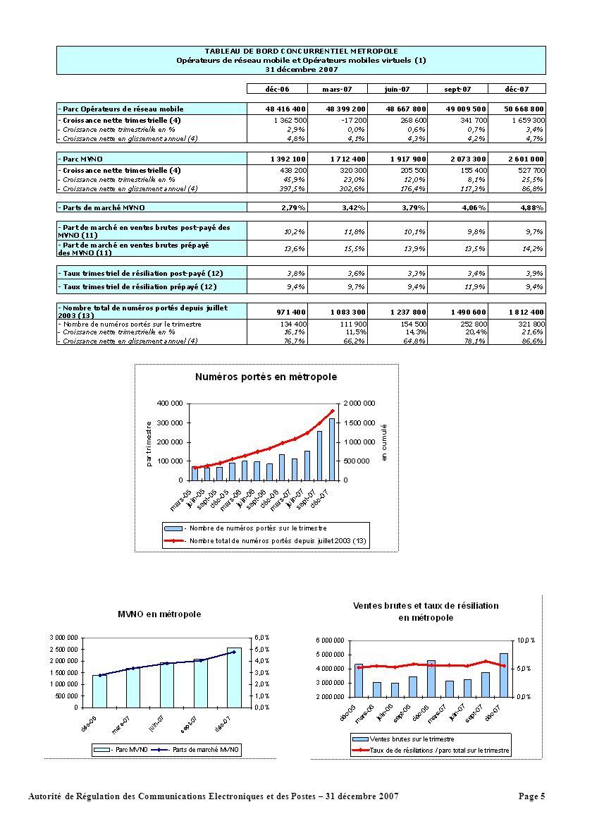 Page 5Autorité de Régulation des Communications Electroniques et des Postes – 31 décembre 2007