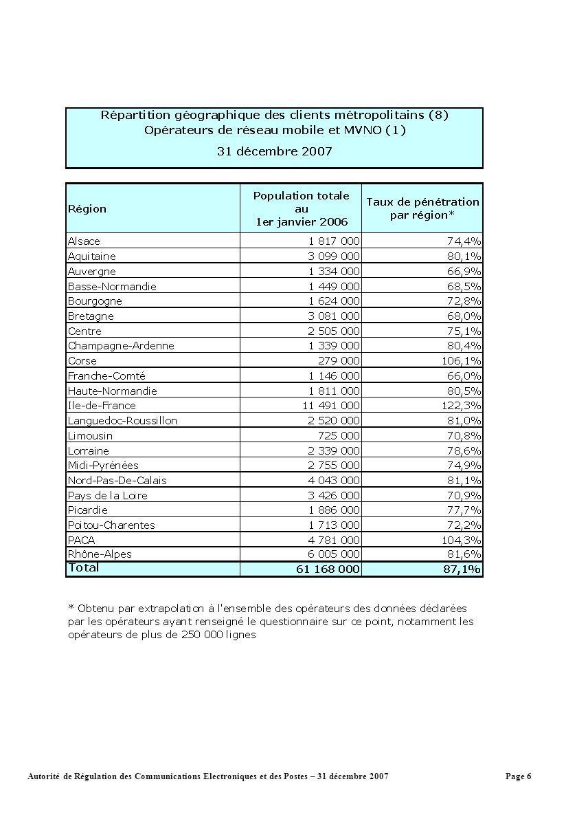 Page 6Autorité de Régulation des Communications Electroniques et des Postes – 31 décembre 2007