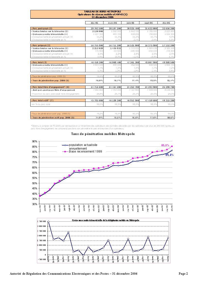 Page 2Autorité de Régulation des Communications Electroniques et des Postes – 31 décembre 2006