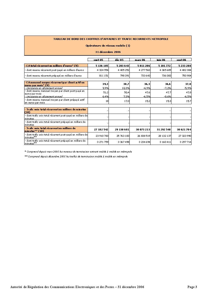 Page 4Autorité de Régulation des Communications Electroniques et des Postes – 31 décembre 2006