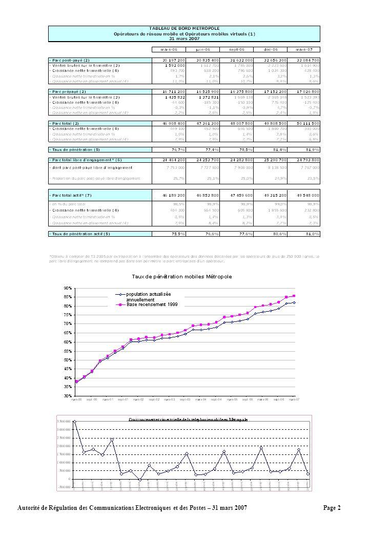 Page 2Autorité de Régulation des Communications Electroniques et des Postes – 31 mars 2007