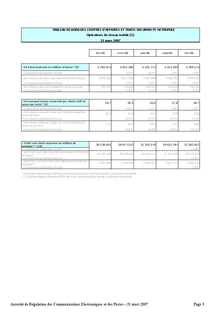 Page 3Autorité de Régulation des Communications Electroniques et des Postes – 31 mars 2007