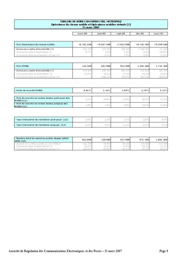 Page 5Autorité de Régulation des Communications Electroniques et des Postes – 31 mars 2007