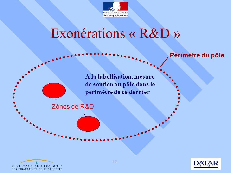 11 Exonérations « R&D » Périmètre du pôle Zônes de R&D A la labellisation, mesure de soutien au pôle dans le périmètre de ce dernier