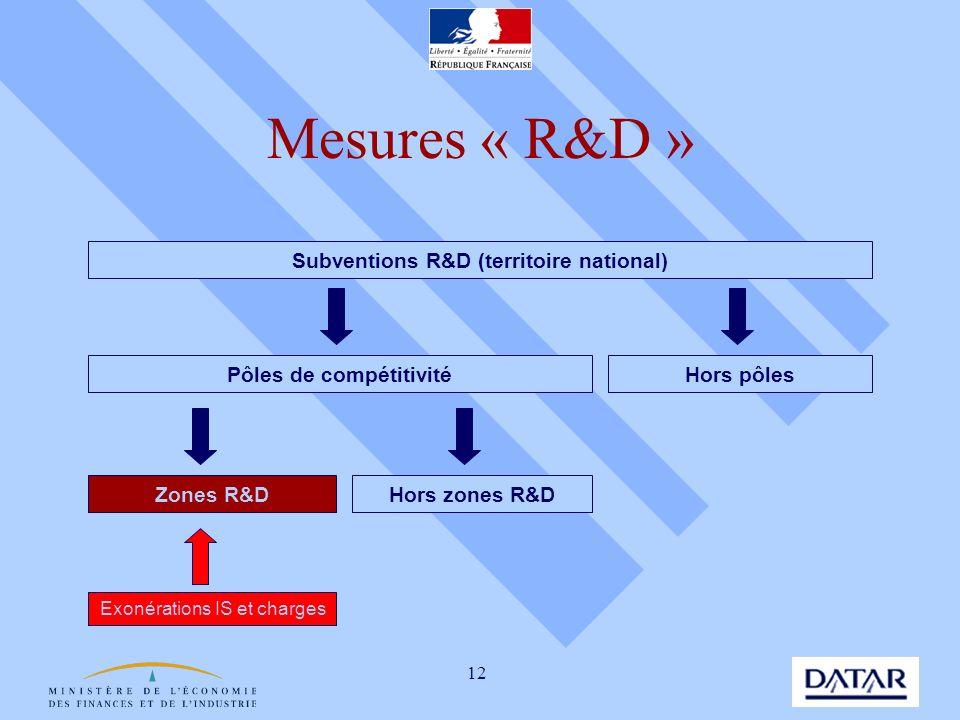 12 Mesures « R&D » Subventions R&D (territoire national) Pôles de compétitivité Hors pôles Zones R&DHors zones R&D Exonérations IS et charges