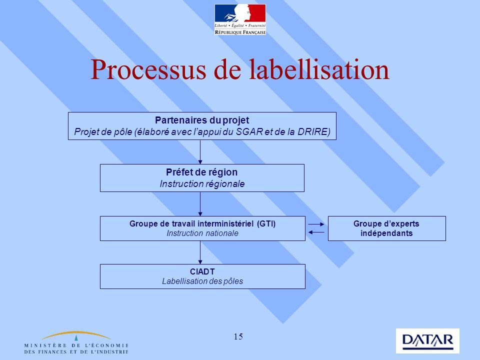 15 Processus de labellisation Partenaires du projet Projet de pôle (élaboré avec lappui du SGAR et de la DRIRE) Préfet de région Instruction régionale