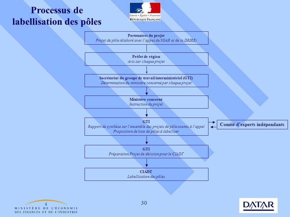 30 Processus de labellisation des pôles Partenaires du projet Projet de pôle (élaboré avec lappui du SGAR et de la DRIRE) Préfet de région Avis sur ch