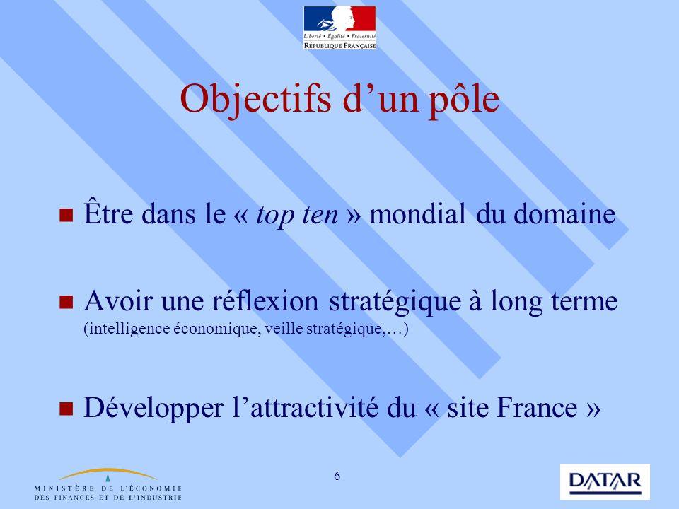 6 Objectifs dun pôle Être dans le « top ten » mondial du domaine Avoir une réflexion stratégique à long terme (intelligence économique, veille stratég